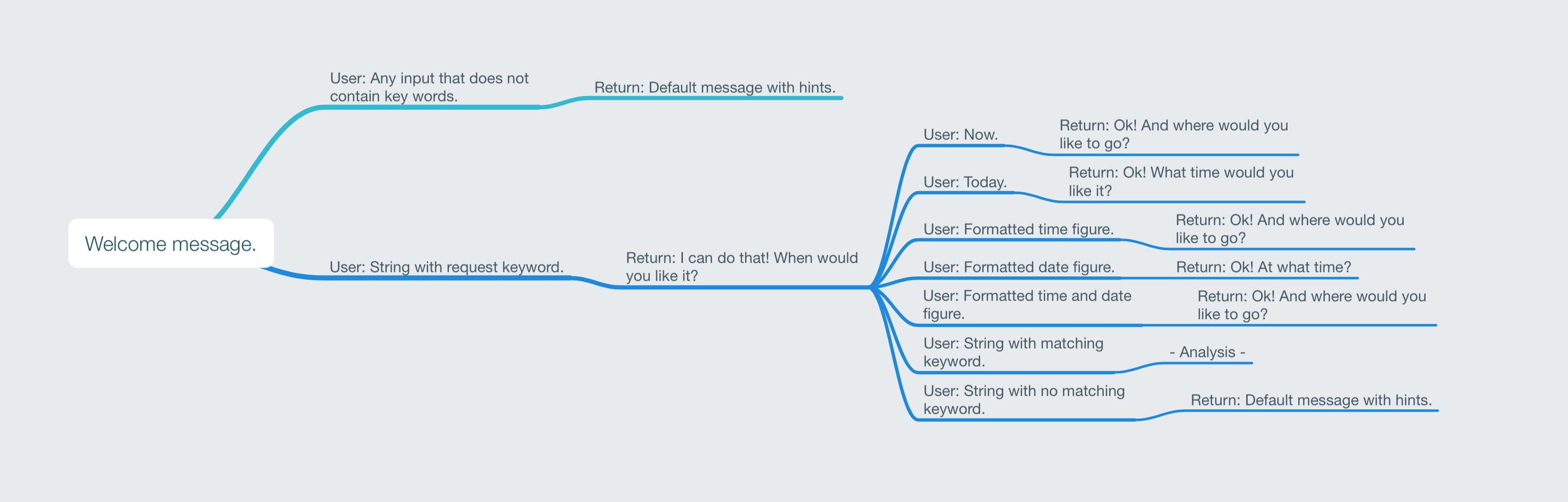 Blog | A Creative Director on chatbots - Part 1: This is