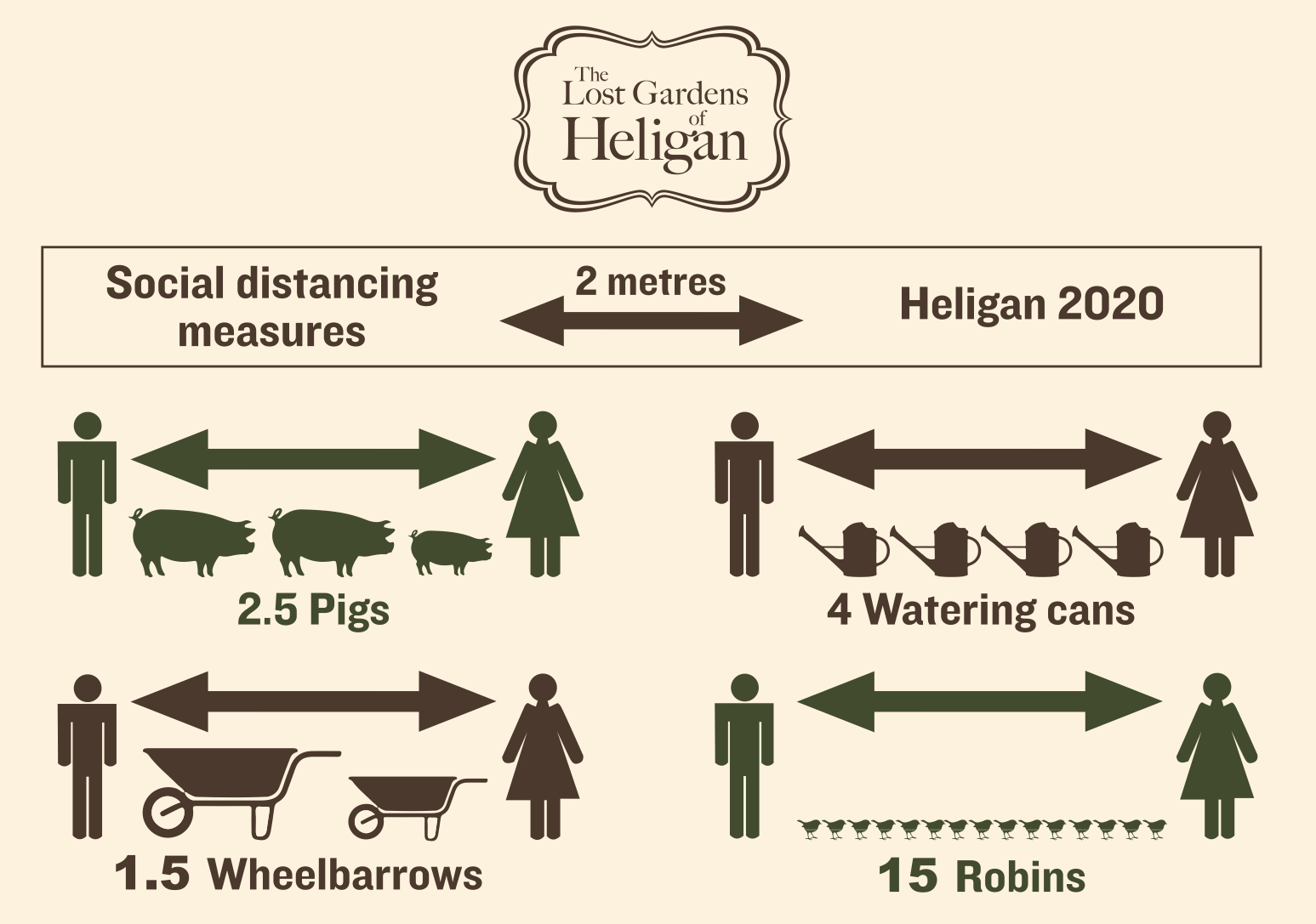 How Lost Gardens of Heligan communicates social distancing completely on brand