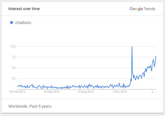 chatbot google trends graph
