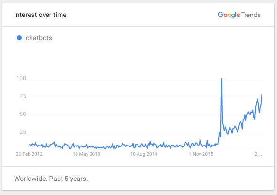chatbot google trends graph
