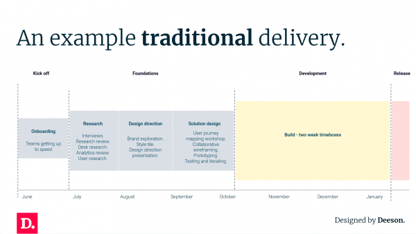 traditional delivery slide - deeson