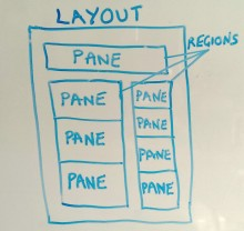 Whiteboard photo describing the structure of a panel